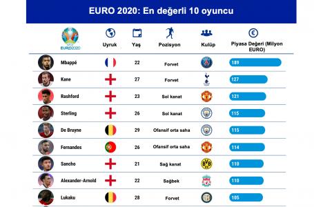 Avrupa Futbol Şampiyonası'nın 'En değerli 10 futbolcu'su belli oldu